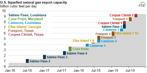 U.S. Liquefied Natural Gas Export Capacity