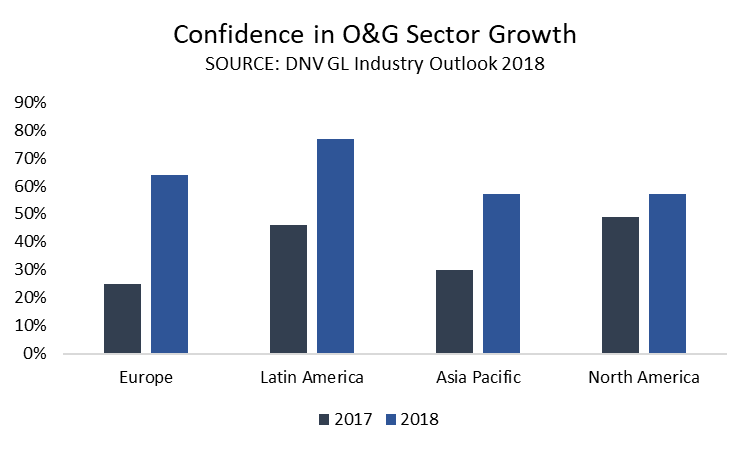 Confidence in Oil and Gas Sector Growth