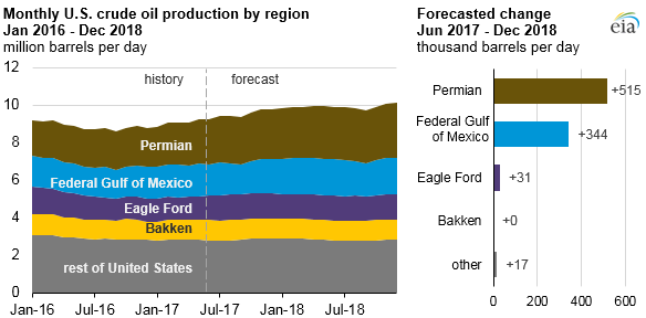 Monthly U.S. Crude Oil Production by Region