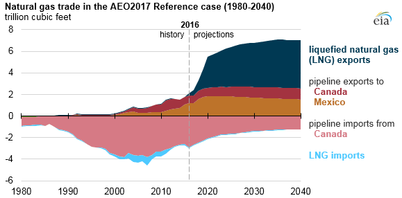 Natural gas trade in the AEO2017 Reference Case (1980-2040)