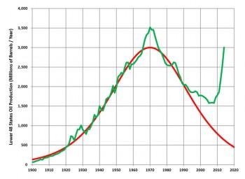 Is Peak Oil Still A Thing?